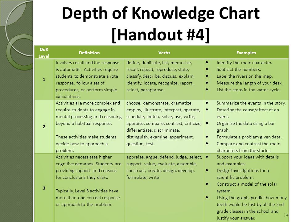 Depth of Knowledge Chart [Handout #4]